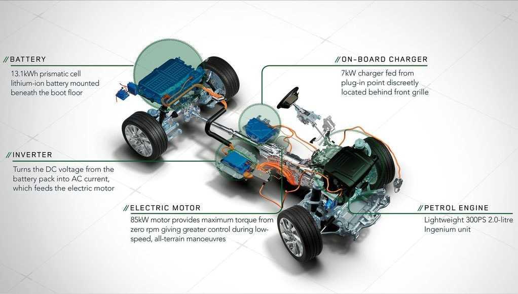 Огляд автомобіля Land Rover Range Rover Sport 2018