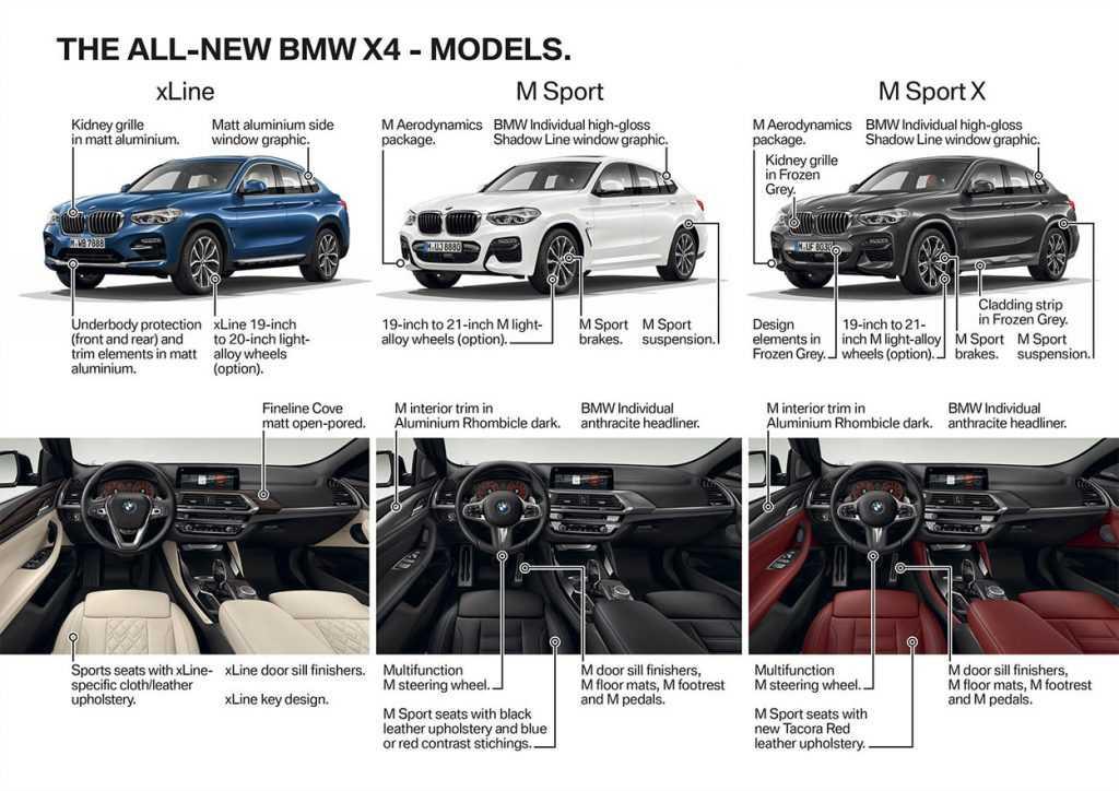 Огляд автомобіля BMW X4 2019 року